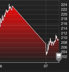 stock fall